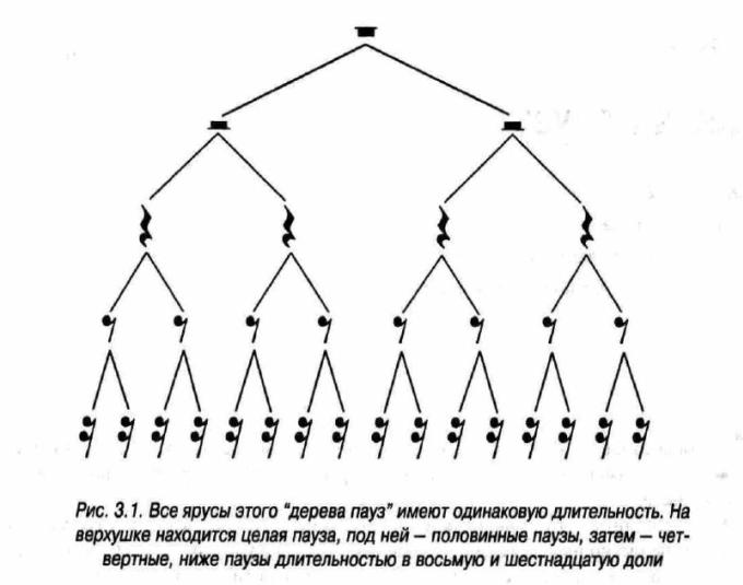 Схема пауз